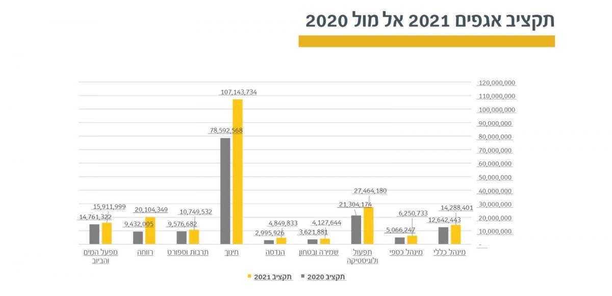 תקציב אגפים 2021 אל מול 2020
