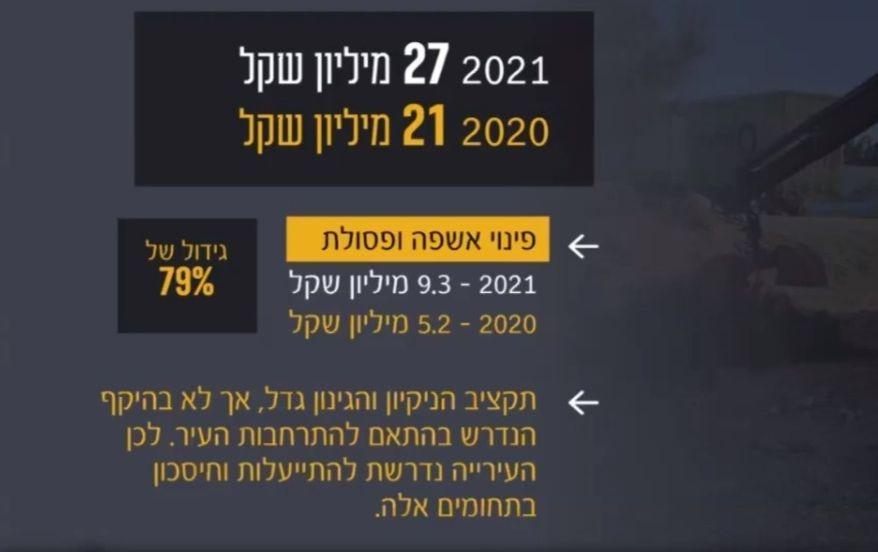 תקציב גינון וניקיון תקציב 2021