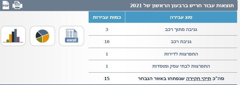 נתוני משטרת ישראל 2021