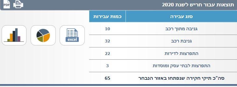 נתוני משטרת ישראל 2020